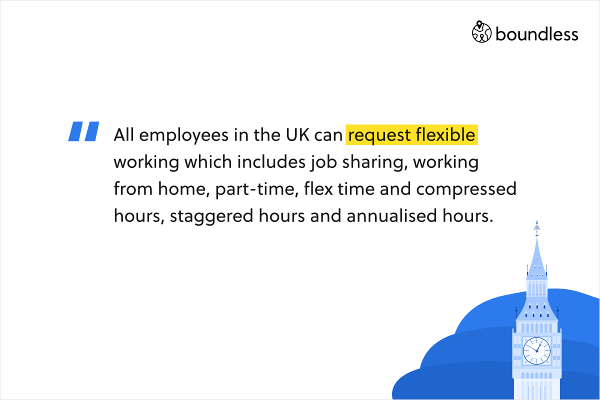 All employees in the UK can request flexible working which includes job sharing, working from home, part-time, flex time and compressed hours, staggered hours and annualised hours.