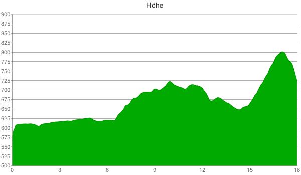 Höhenprofil 2. Etappe
