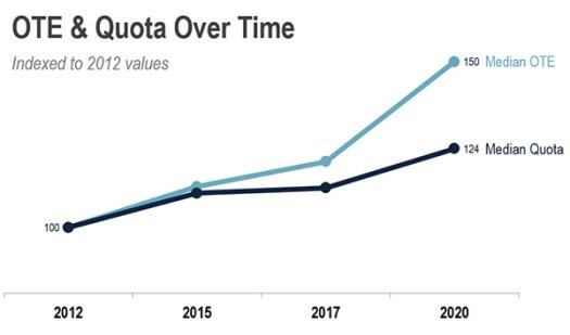 ote_quota