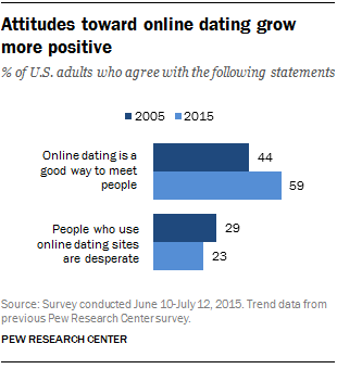 online dating site usage