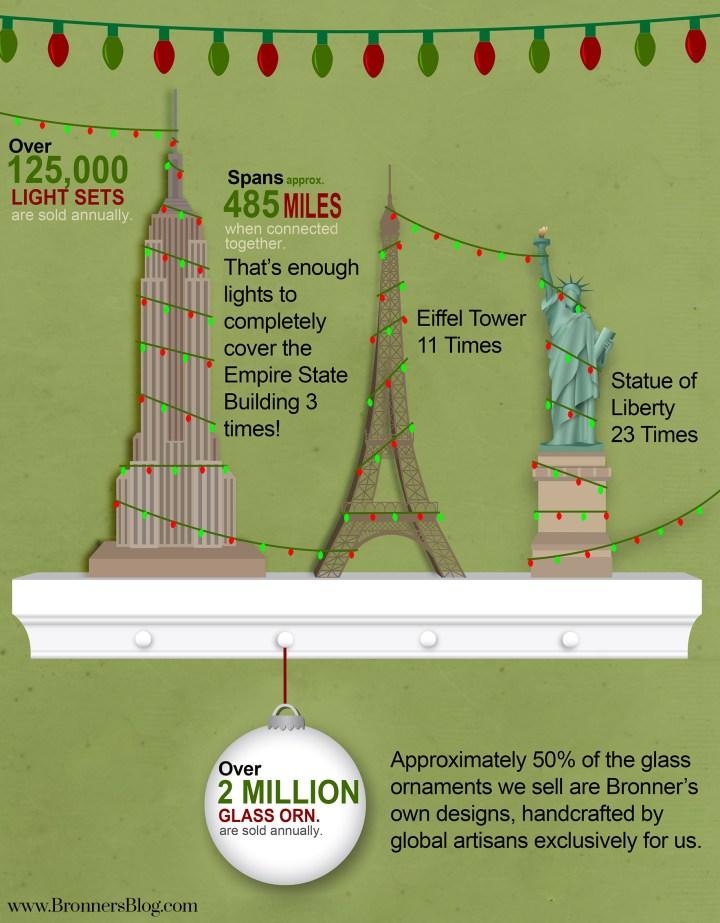 Bronner's Christmas Wonderland Infographic.