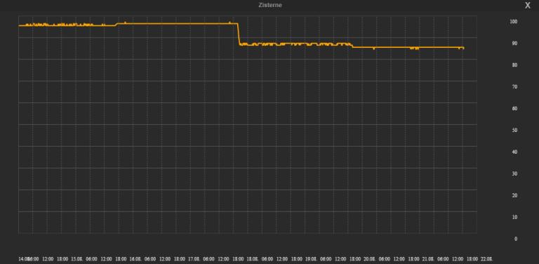 TabletUI-Graph der Zisterne 2