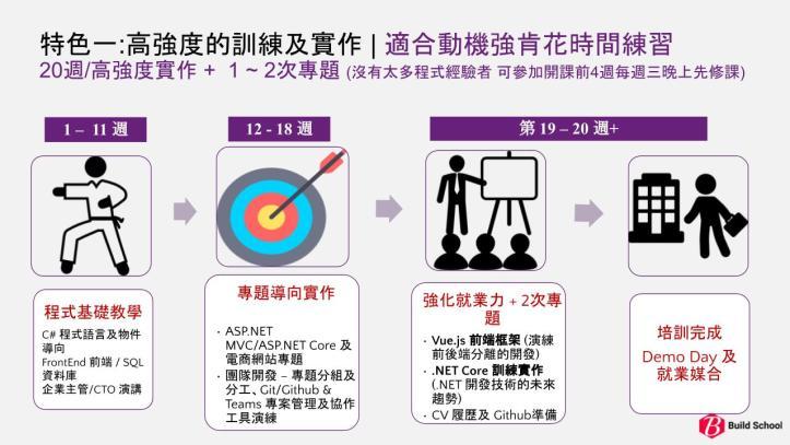 BuildSchool_2021台北班課程時程