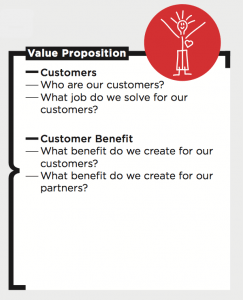 Value Proposition on the Business Model Canvas
