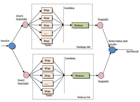 Map reduce: schéma original par http://map-reduce.wikispaces.asu.edu/