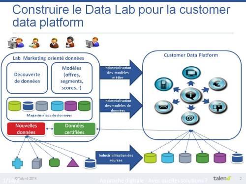 Talend - Construire le Data Lab pour la Customer data platform - temps réel