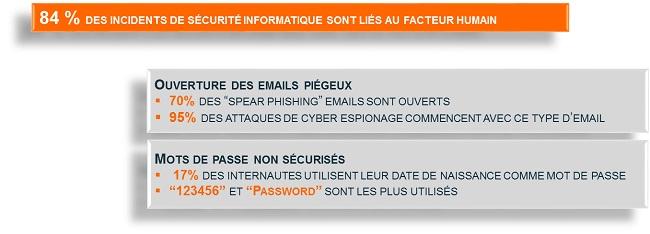 Incidents de sécurité informatique liés au facteur humain