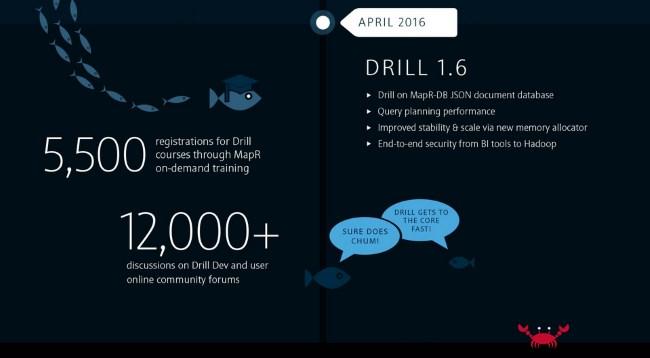 Infographie sur le développement de l'outil Drill