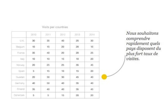 comment la dataviz va vous aider à mettre vos données en lumière