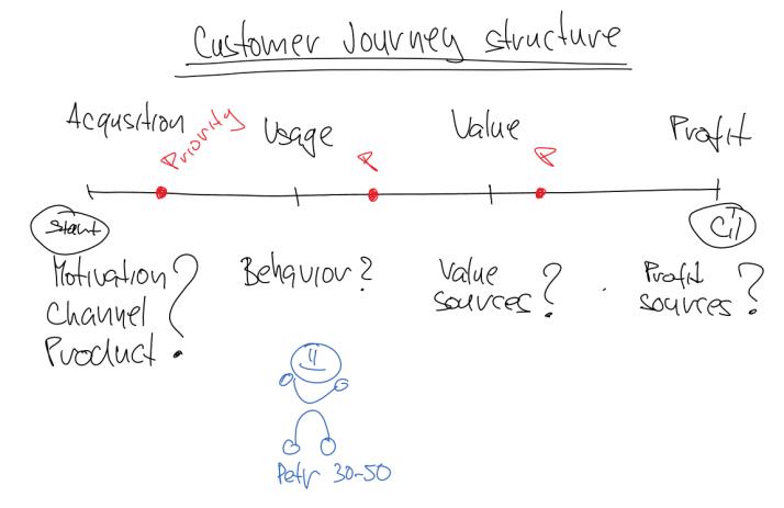 customer journey structure by byzkids, zákaznická cesta