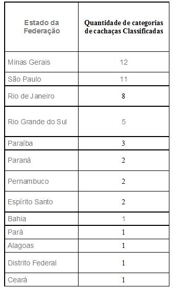 Quantidades de categorias de cachaça x estado da federação