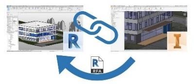Revit-Projekte mit Inventor verknüpfen