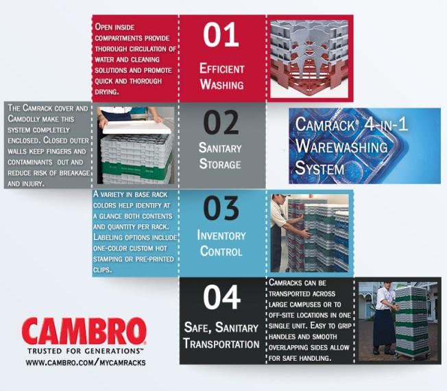 Warewashing Cambro Camracks