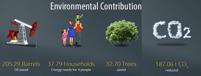 Cambro - Solar - Environmental Contribution
