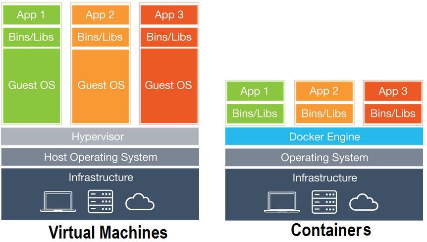 Container vs VM
