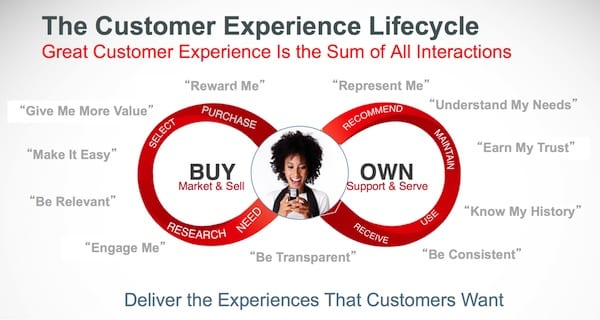 MARKETERS DRIVING THE CUSTOMER EXPERIENCE Venitism - Oracle customer experience journey mapping