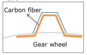 Carbon Fiber Teeth