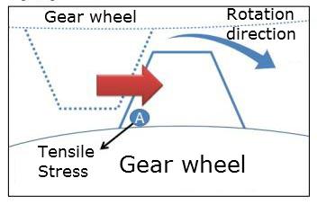 Gear Wheel Illustration