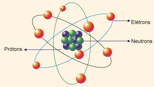 atomo x eletricidade