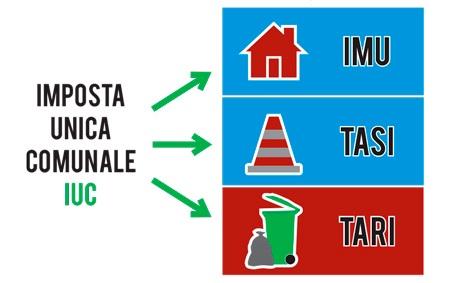 tasse sulla casa 2016 IMU TASI TARI