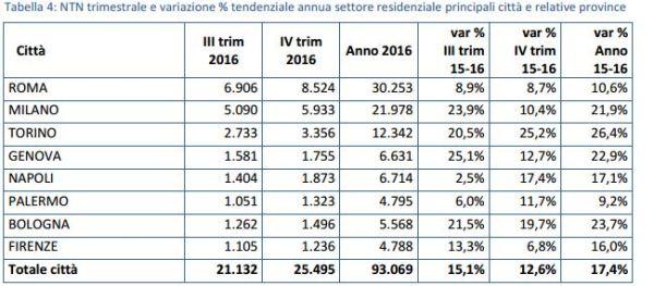 compravendite immobiliari IV trimestre 2016 - infografica maggiori città e province