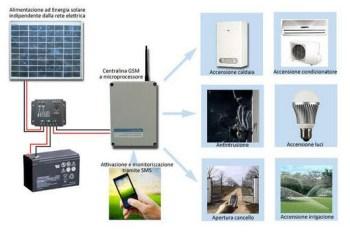 domotica solare kit