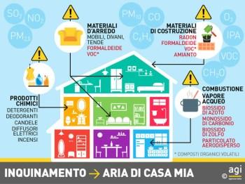 prodotti tossici che producono inquinamento in casa
