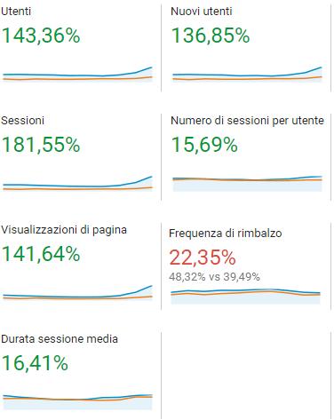 dati quantiativi variazione caseperferie