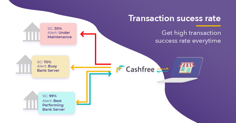 Cashfree helps you get hightest transaction success rate using its dynamic routing for your shopify India transactions