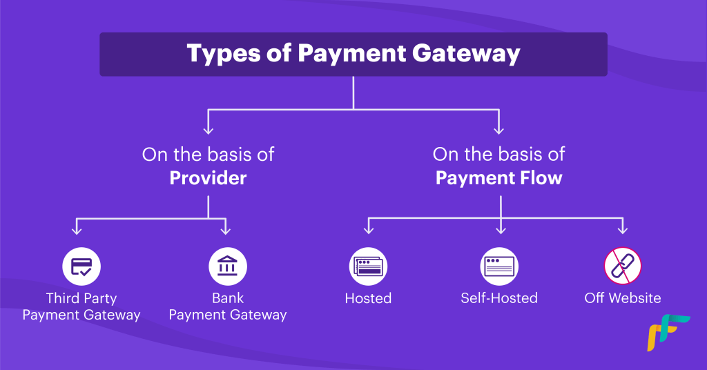 types of payment gateway