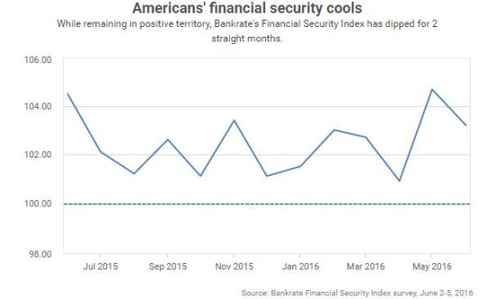 Bankrate survey - Americans financial security cool