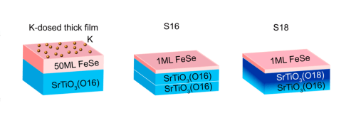 Three FeSe/STO sample configurations