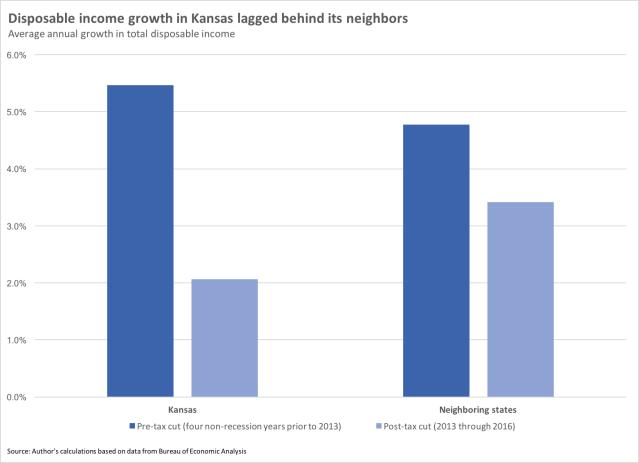 Kansas disposable income