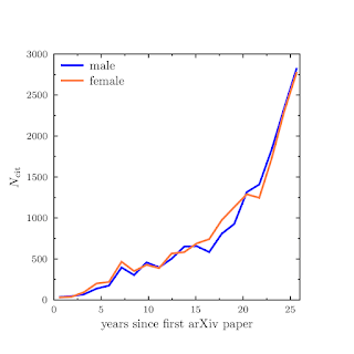 Citations as a function of scientific age