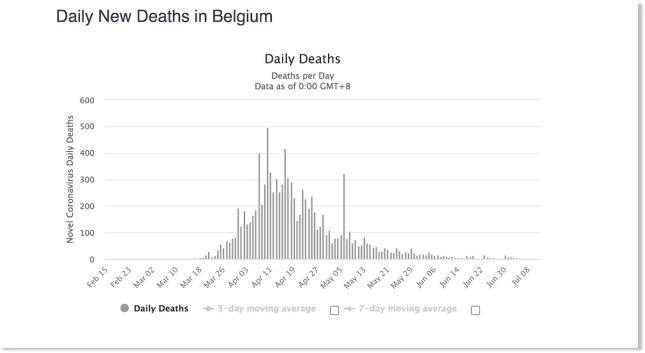 Courbe du nombre de morts en Belgique, au 8 juillet 2020