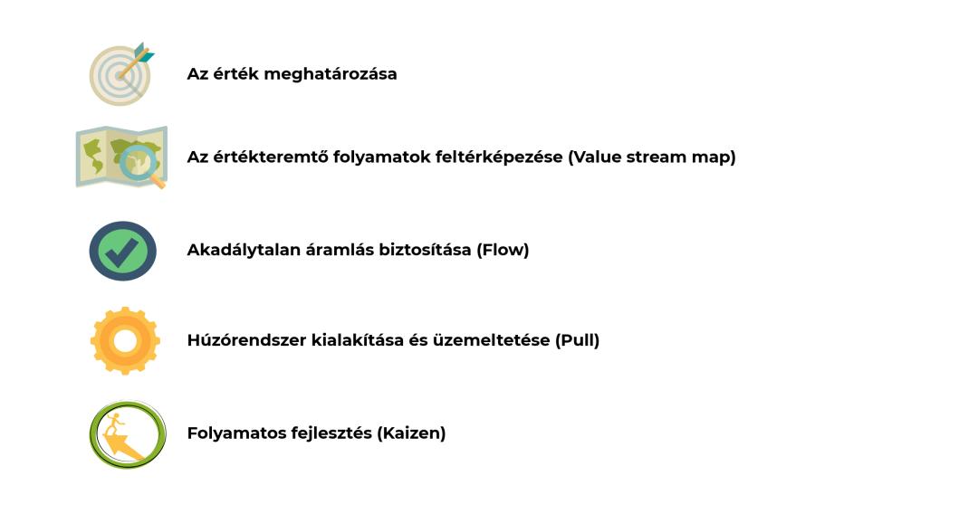 Lean rendszer 5 alaplépése