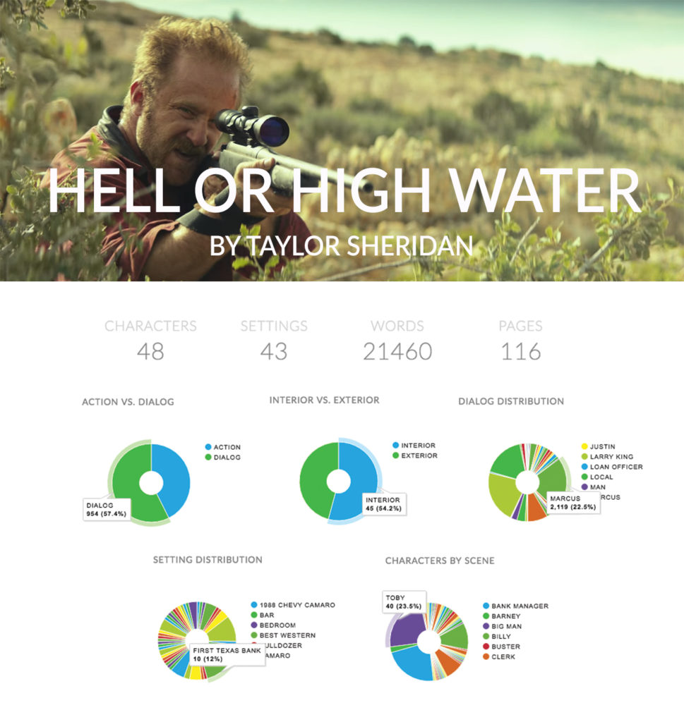 celtx insights hell or high water