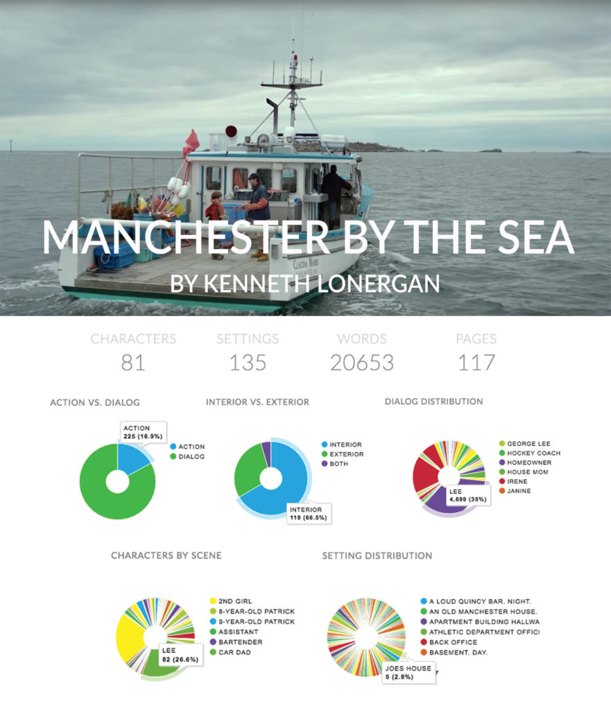 celtx insights manchester by the sea