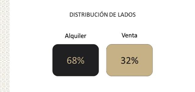 distribucion lados
