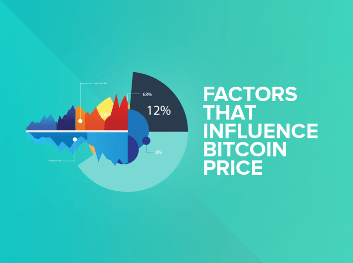 Bitcoin Exchange Rate and Factors That Influence The Price of Bitcoin