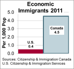 Economic Immigrants