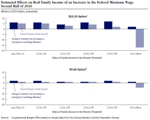 Estimated Effects on Real Family Income of an Increase in the Federal Minimum Wage