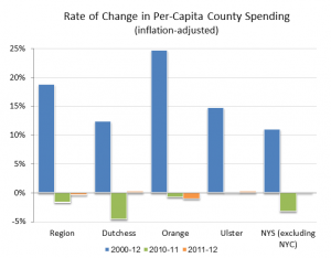 Rate of Change in Per-Capita County Spending