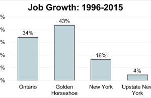 Job Growth: 1996-2015