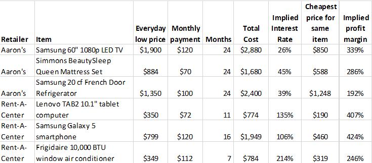 Rental-Table