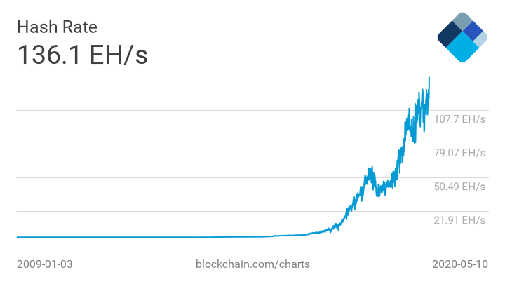 hash rate - Bitcoin Post-Halving Analysis