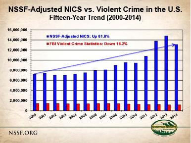 FBI Violent Crime vs NSSF-Adjusted NICS