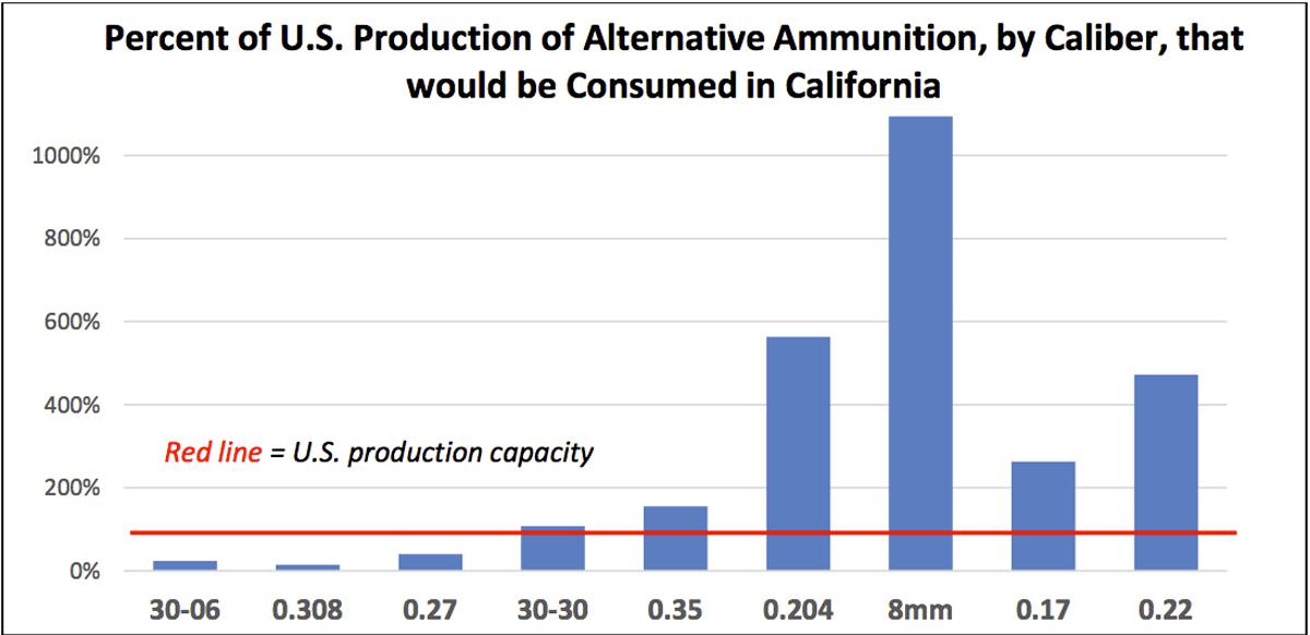 Production of alternative ammunition graph