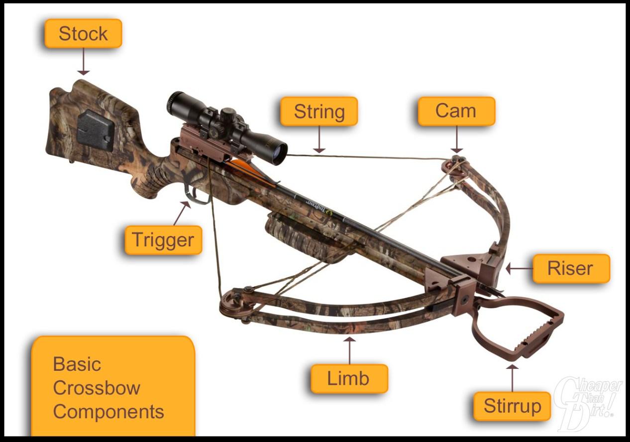 Crossbow Diagram