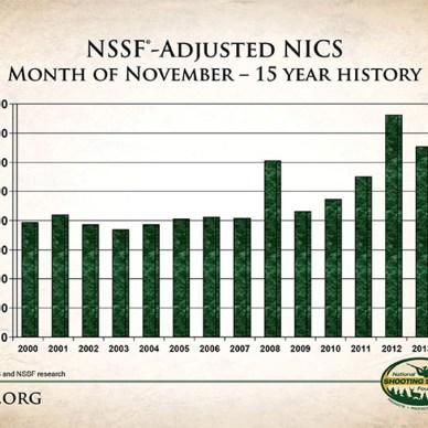 NSSF Adjusted NICS Report
